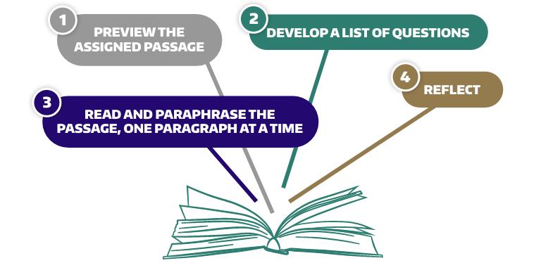 Preview, Develop Questions, Paraphrase, Reflect