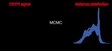 Bayesian analysis of DEER spectroscopy data