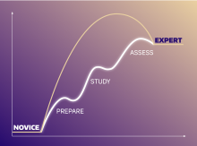 """Schematic of a pathway from novice learner to expert learner. Figure uses a visual chemistry pun in which a student's learning is """"catalyzed"""" by preparing, studying, and assessing their learning."""
